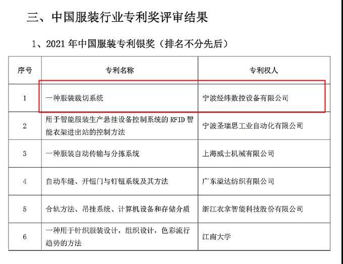 中国服装专利奖
